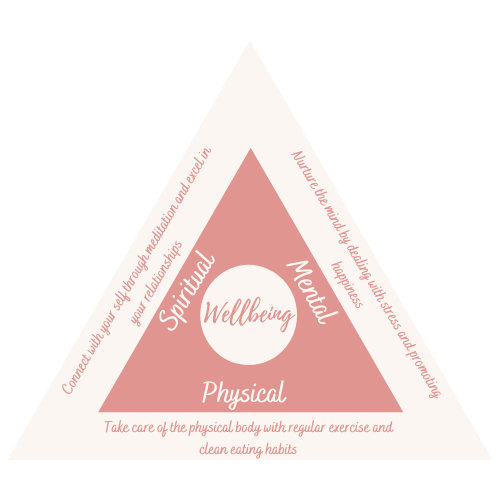 The Wellness Triangle depicts how our Spiritual, Mental and Physical health are connected to our general wellbeing